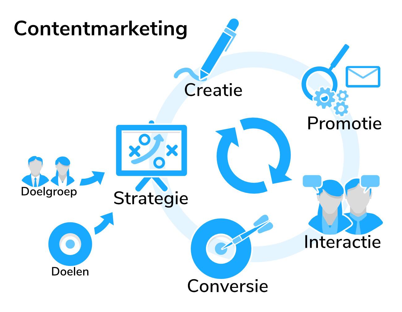 linku contentmarketingmodel