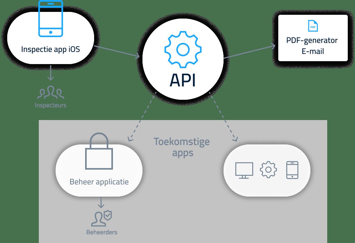 api driven development flowchart