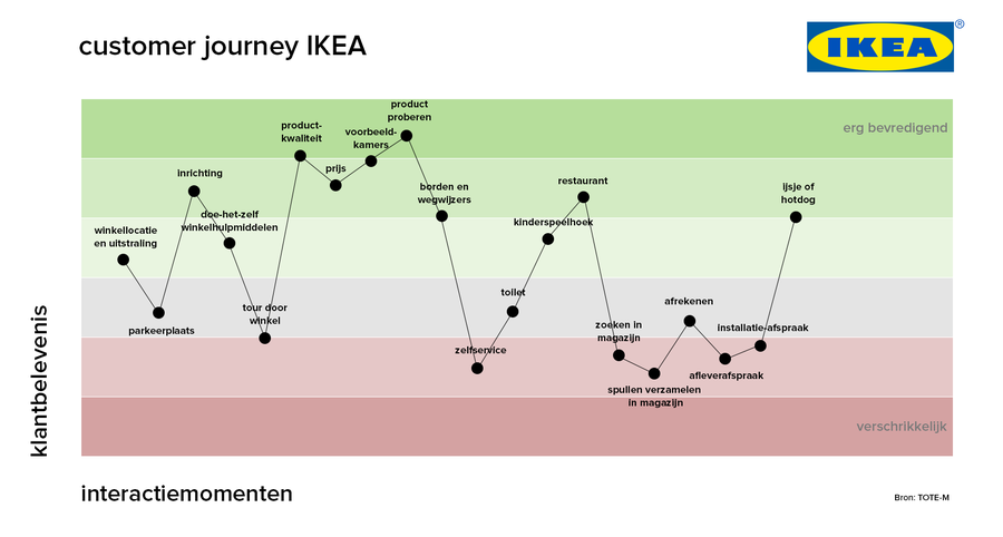 Klantreis van IKEA visueel in kaart gebruikt.