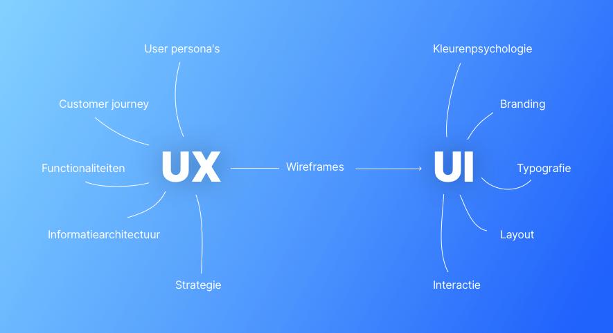 Een grafiek met daarin de beschreven werkzaamheden van UX en UI.