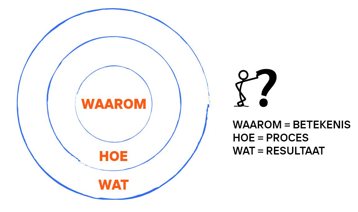 de Golden Circle van Simon Sinek: 'waarom' is de binnenste laag, 'hoe' is de middelste laag, 'wat' is de buitenste laag